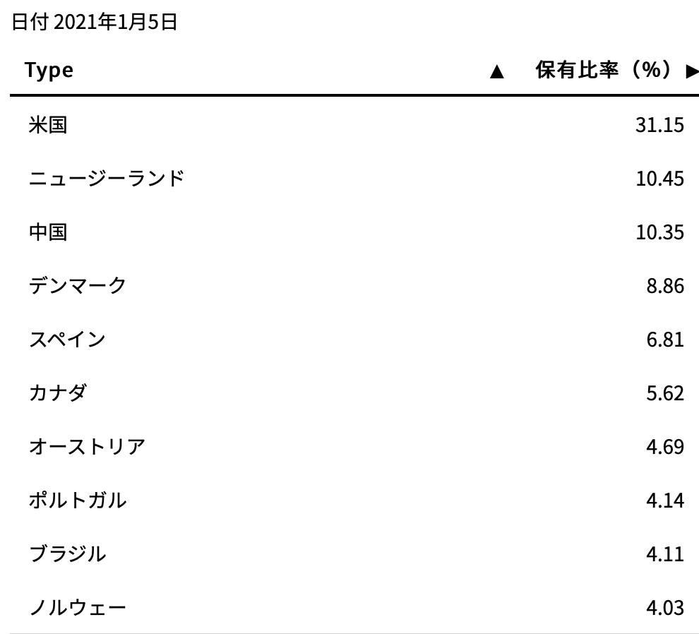 I シェアーズ グローバル クリーン エネルギー etf